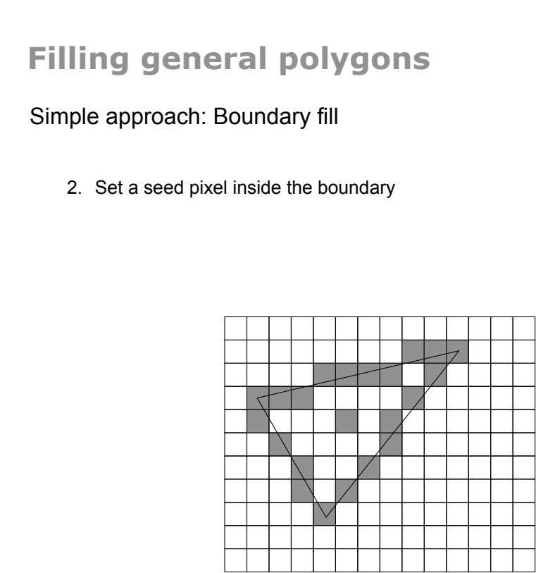 Filling general polygons Simple approach: Boundary fill 2.  Set a seed pixel inside the boundary
