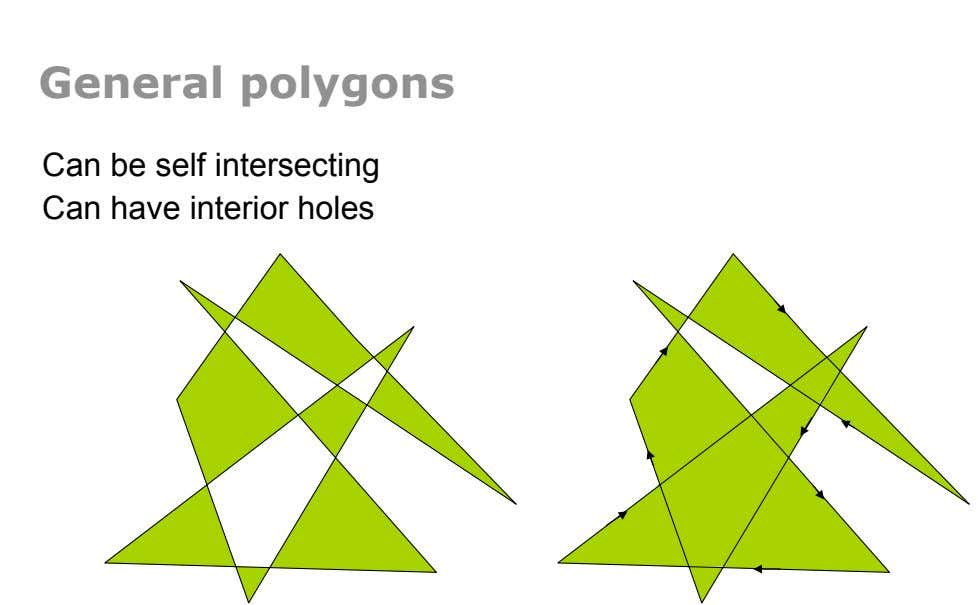 General polygons Can be self intersecting Can have interior holes