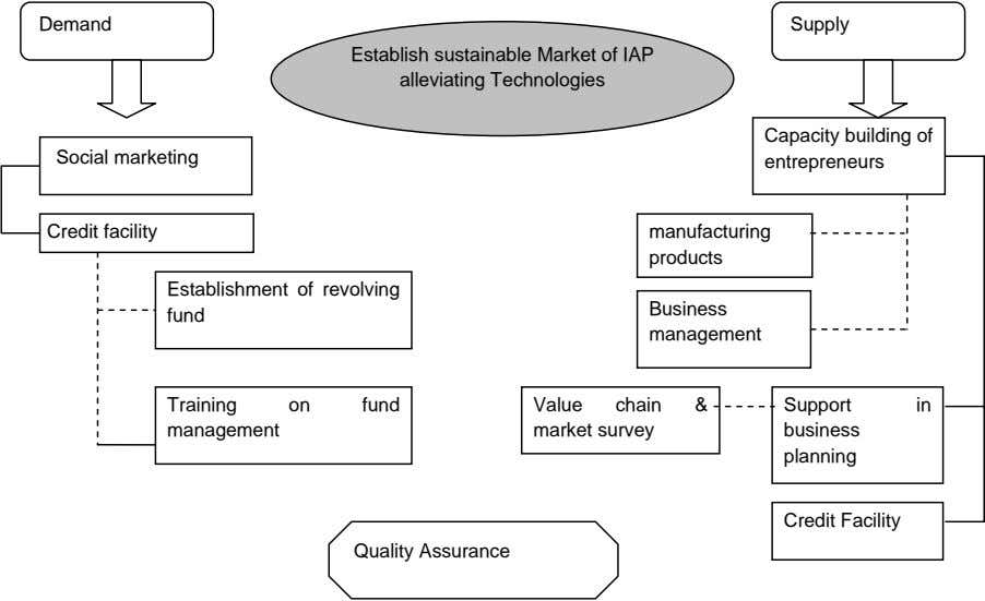 Demand Supply Establish sustainable Market of IAP alleviating Technologies Social marketing Capacity building of