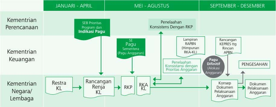 JANUARI - APRIL MEI - AGUSTUS SEPTEMBER - DESEMBER Kementrian SEB Prioritas Perencanaan Program dan