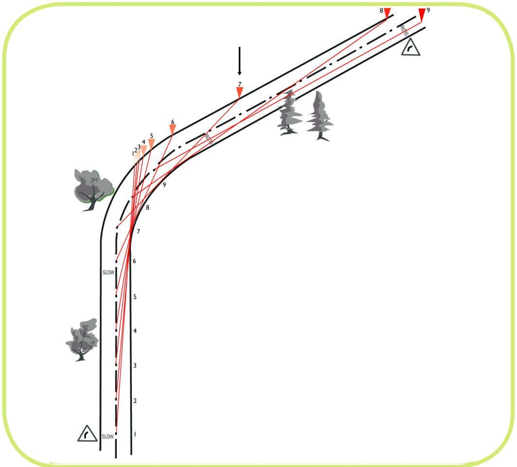 By drawing a straight line from the centre of the roadway to touch the inside edge
