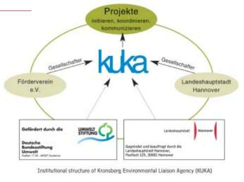 "ecological features, but also the many other aspects."" Environmental communications - K UKA From 1997 until"