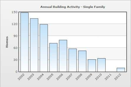 for 2012 is preliminary, through May 2012 Fayette County Data Source: U.S. Census Bureau, Building Permits