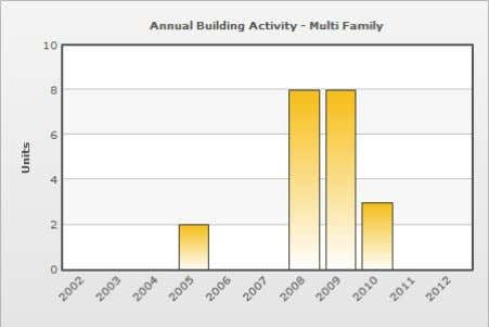 is preliminary, through May 2012 Age of the Housing Market Data on housing market age specific