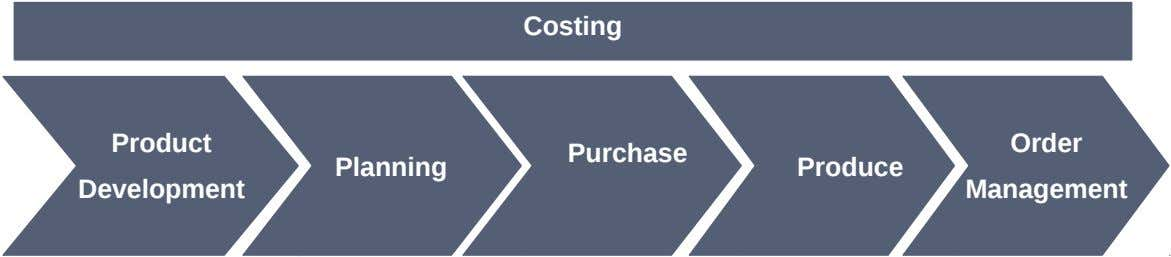 Costing Product Order Purchase Planning Produce Development Management
