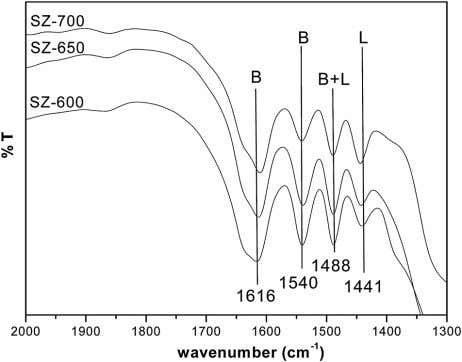 enough as they were present even after heating at 450 1 C; Fig. 3 DRIFT spectra
