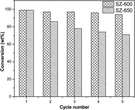 product molecules on the active acid sites of the catalyst. Fig. 6 Re-usability of SZ-600 and