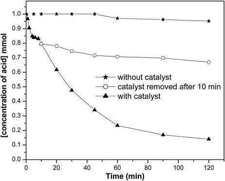 of myristic acid after removal of the catalyst as Fig. 9 Concentration of myristic acid (