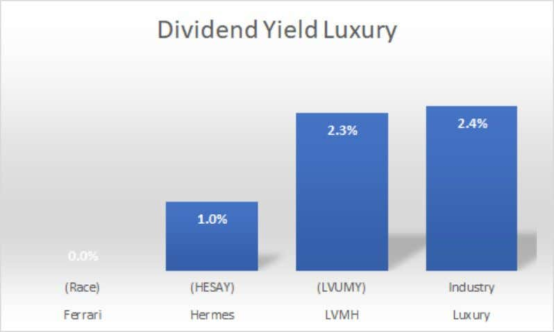 Exhibit 7: Luxury Industry Dividend Yield Exhibit 8: Luxury Industry Price per Share