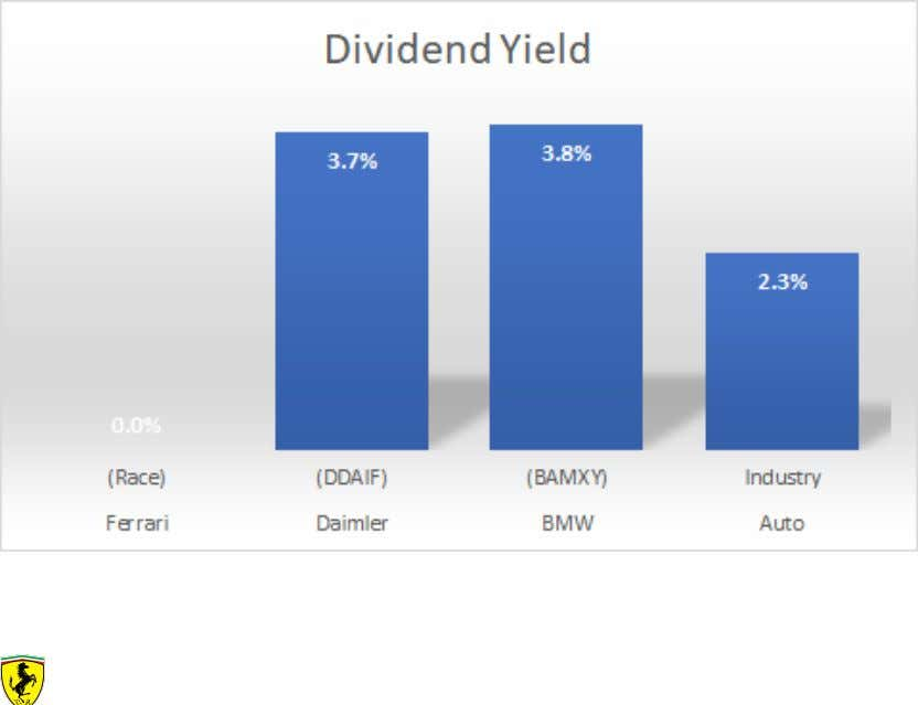 Exhibit 3: Auto Industry Multiples Exhibit 4: Auto Industry Dividend Yield