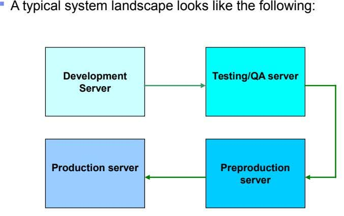  A typical system landscape looks like the following: Development Testing/QA server Server Production server Preproduction