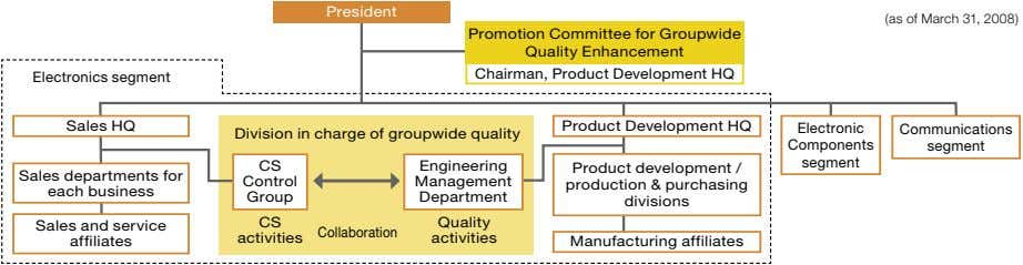 President (as of March 31, 2008) Promotion Committee for Groupwide Quality Enhancement Chairman, Product Development