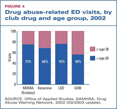FIGURE 4 Drug abuse-related ED visits, by club drug and age group, 2002 100 80