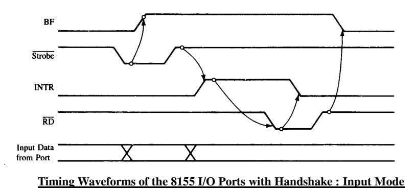 Timing Waveforms of the 8155 I/O Ports with Handshake : Input Mode