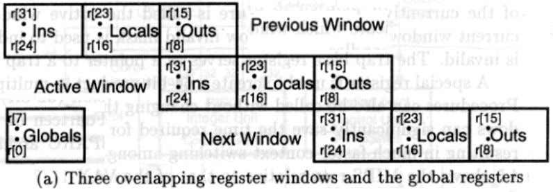 This concept is illustrated in following figure. Each register window is divided into three eight-register