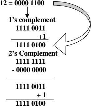 12 = 0000 1100 1's complement 1111 0011 +1 1111 0100 2's Complement 1111 1111