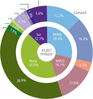 1.0% 1.9% 1.5% 1.8% 5.6% Cantarell 12.2% 4.3% Sur RMNE 12.7% 28.6% 16.4% 43,837 mmbpce
