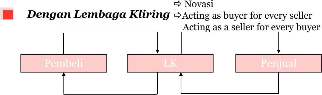 Dengan Lembaga Kliring Novasi Acting as buyer for every seller Acting as a seller for
