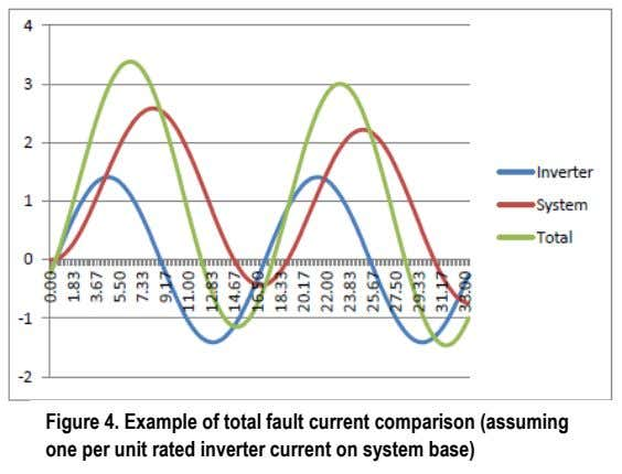 Figure 4. Example of total fault current comparison (assuming one per unit rated inverter current