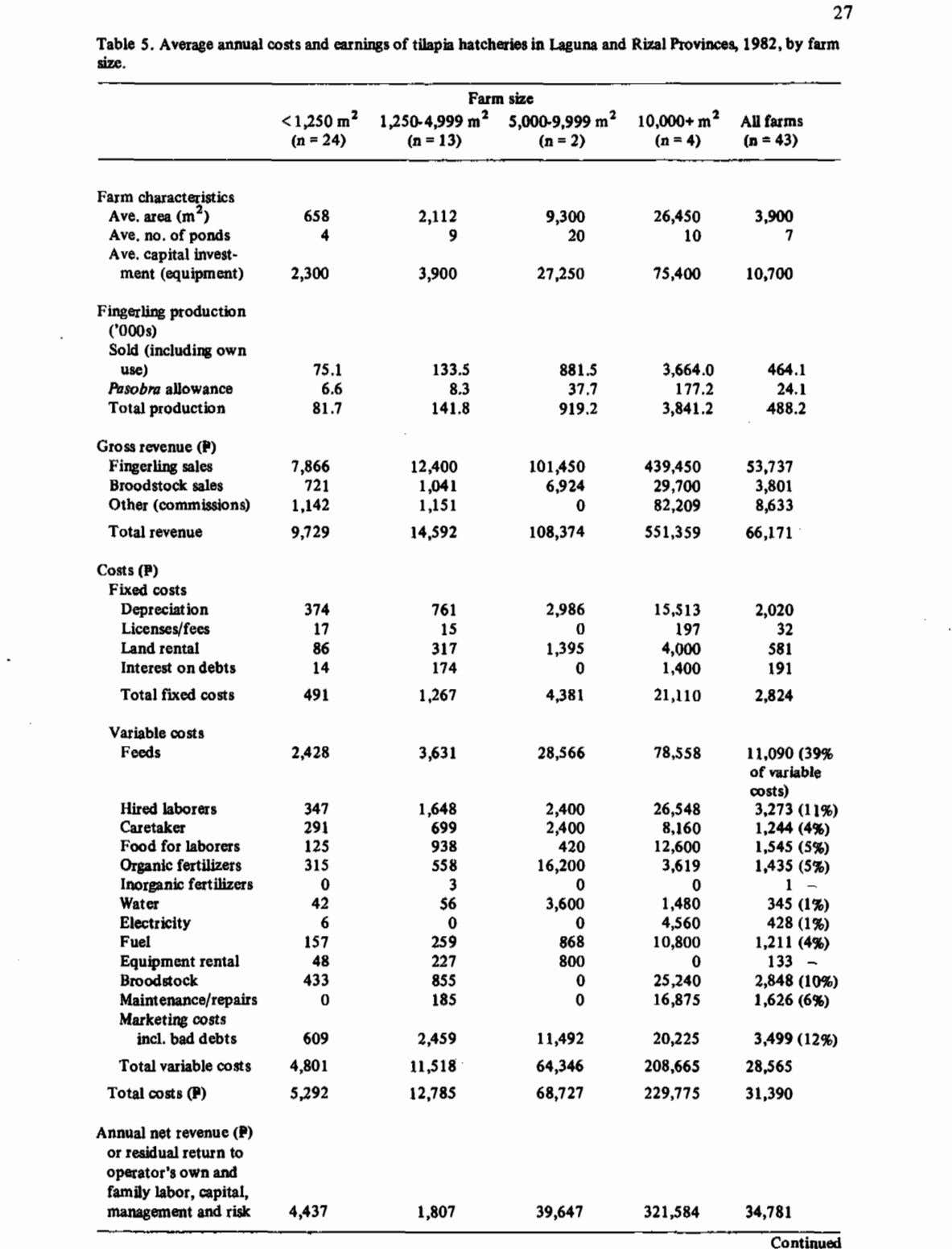 Table 5. Average annual costs and anings of thpia hatcheries ia Laguna and Rim1Provinces, 1982,by