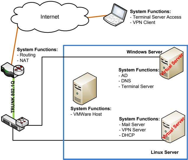 System Functions: Internet - Terminal Server Access - VPN Client System Functions: Windows Server -