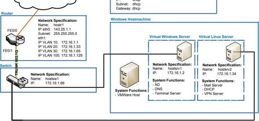 Subnet: dhcp Gateway: dhcp Router Windows Hostmachine Network Specification: Name: hostr1 IP eth0: 143.25.1.1