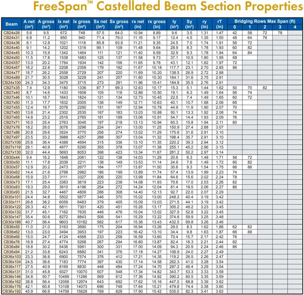 FreeSpan ™ Castellated Beam Section Properties A net (in 2 ) A gross (in 2 )