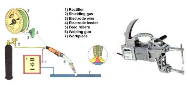 plastic clips or double sided tape. MIG Welder Spot Welder ````````` A spot welder is generally