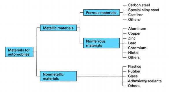 categories of materials u sed in automotive construction The modern motor vehicle uses a vast array