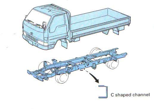 cars often use this type of construction. C shaped channel This is used on ladder frame