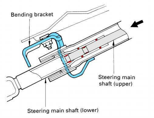 Energy absorbing steering column In heavy frontal impacts, the steering colu mn can cause considerable injury