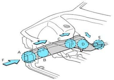 Body Deformation and the Ripple Effect It is advantageous for a vehicle's chassis to deform during