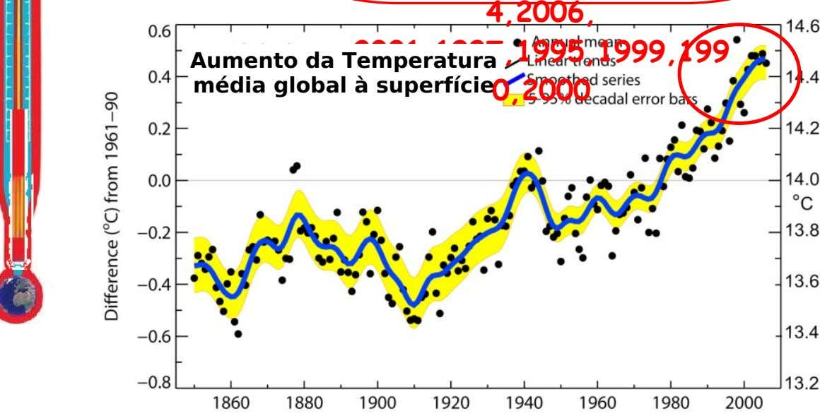 4,2006, 2001,1997,1995,1999,199 Aumento da Temperatura média global à superfície 0,2000