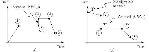 sketches. Figure 3-1 Examples of load-versus-time curves For each load step, you need to specify both