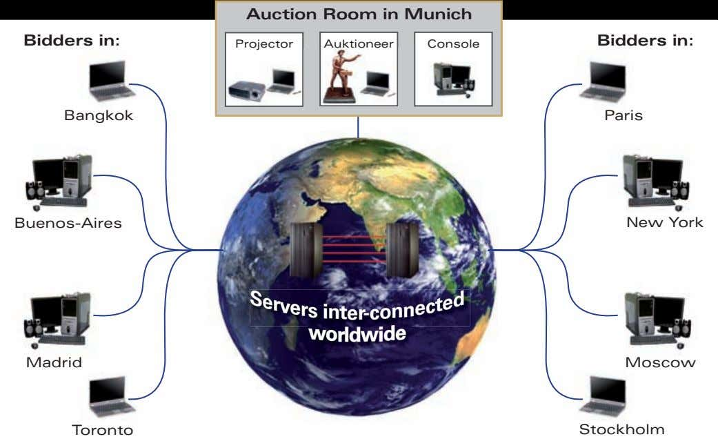 Auction Room in Munich Bidders in: Bidders in: Projector Auktioneer Console Bangkok Paris Buenos-Aires S