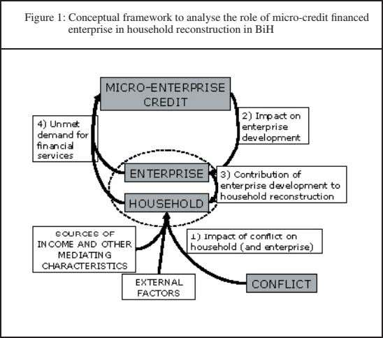 Figure 1: Conceptual framework to analyse the role of micro-credit financed enterprise in household reconstruction