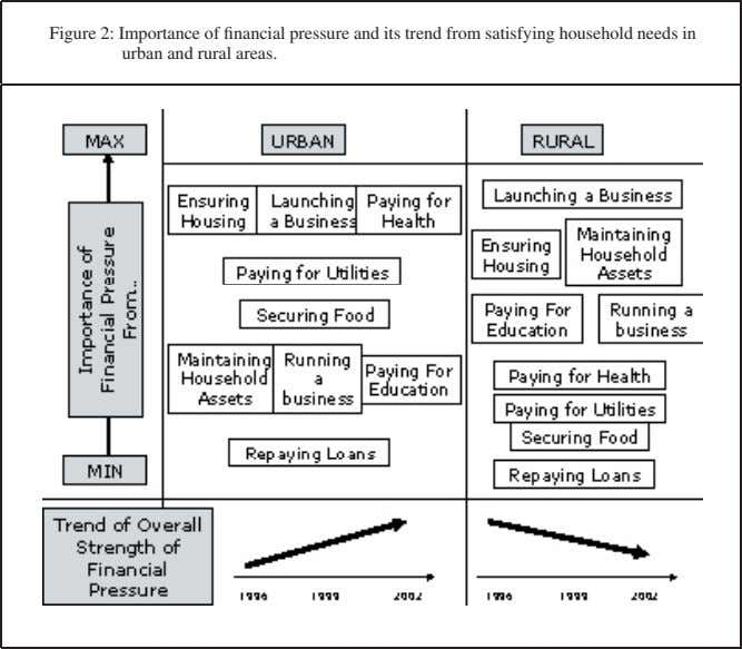 Figure 2: Importance of financial pressure and its trend from satisfying household needs in urban