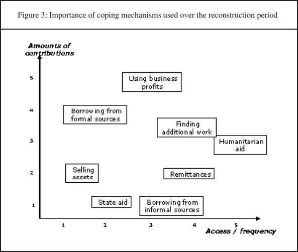 Figure 3: Importance of coping mechanisms used over the reconstruction period