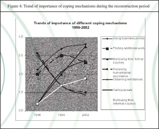 Figure 4: Trend of importance of coping mechanisms during the reconstruction period