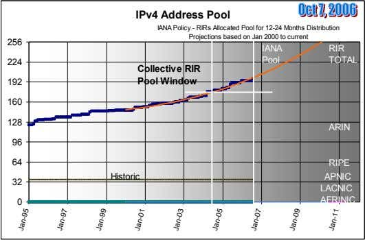 IPv4 Address Pool IANA Policy - RIRs Allocated Pool for 12-24 Months Distribution Projections based