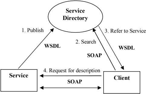 Service Directory 1. Publish 3. Refer to Service 2. Search WSDL WSDL SOAP 4. Request