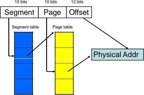 10 bits 10 bits 12 bits Segment Page Offset Segment table Page table Physical Addr
