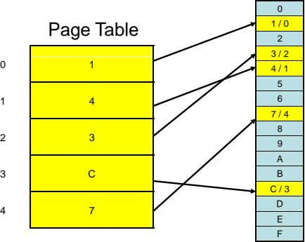 0 1 / 0 Page Table 2 3 / 2 0 1 4 / 1