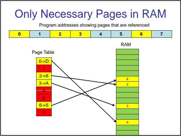 Only Necessary Pages in RAM Program addresses showing pages that are referenced 01234567 RAM Page