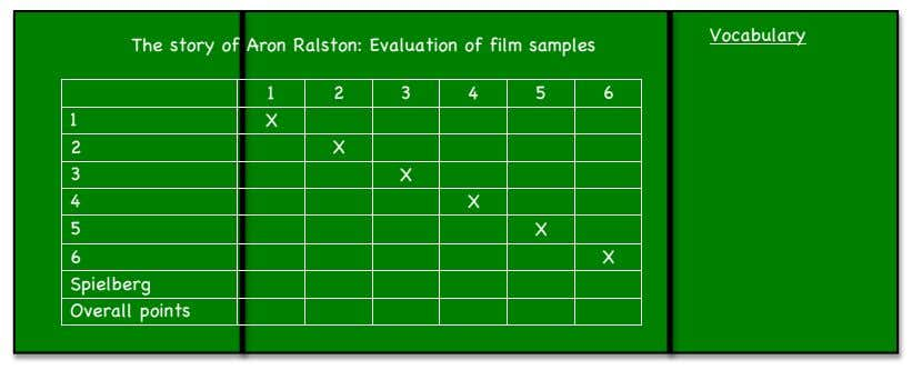 Vocabulary The story of Aron Ralston: Evaluation of film samples 1 2 3 4 5