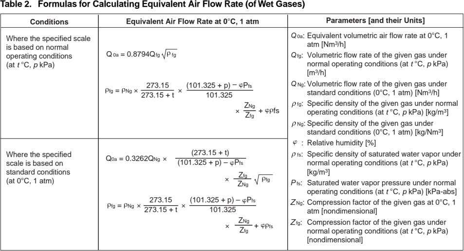 Table 2. Formulas for Calculating Equivalent Air Flow Rate (of Wet Gases) Conditions Equivalent Air