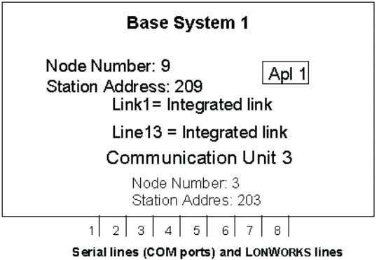 and the station addresses (slave numbers) of all devices. Figure 4.7: An example of a con