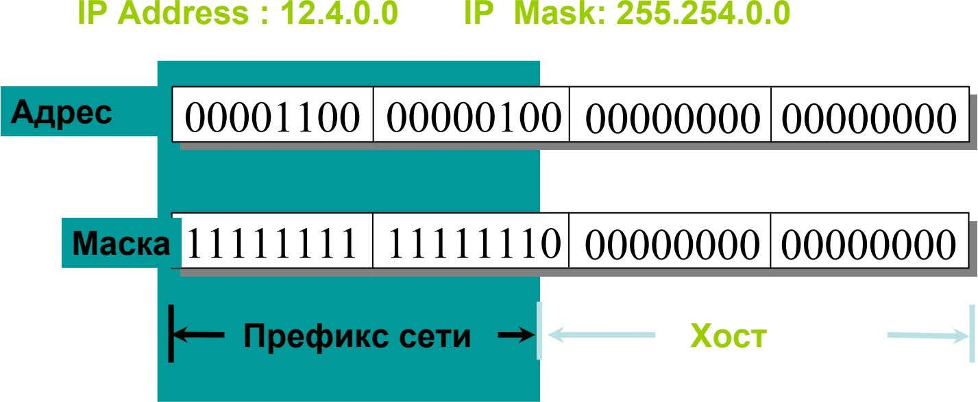 IP Address : 12.4.0.0 IP Mask: 255.254.0.0 Адрес 00001100 00000100 00000000 00000000 Маска 11111111