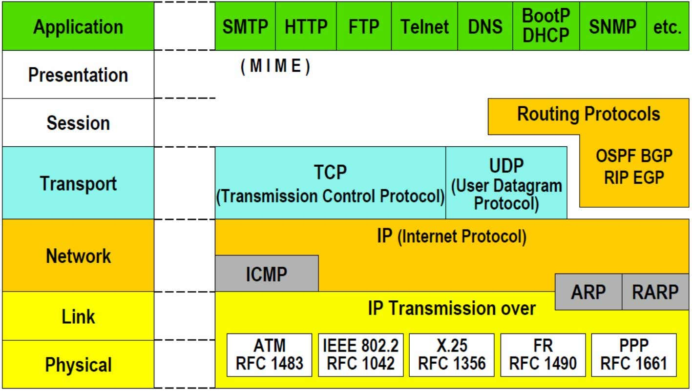 маршрутизации (Routing Protocols) © Masich G.F. 29.11.2011 I P - м а р ш р у