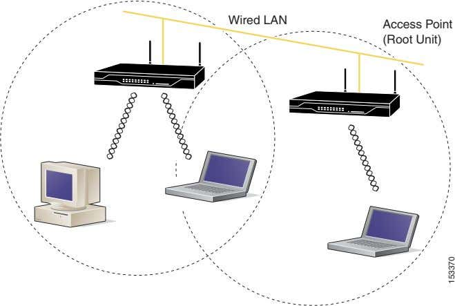 Wired LAN Access Point (Root Unit) 153370